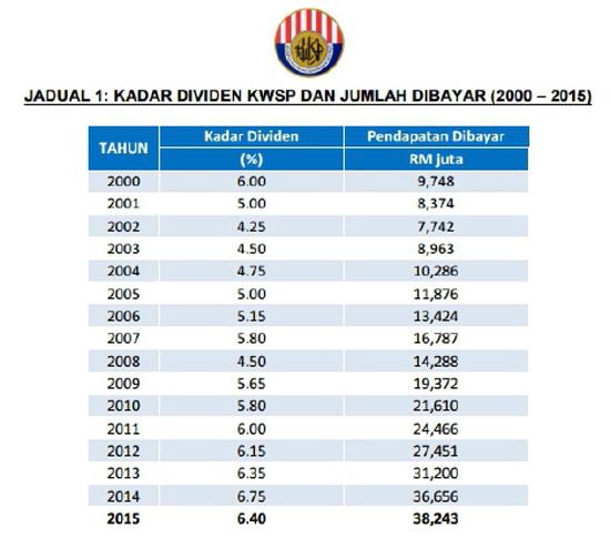 Dividen KWSP 2015 - 6.40 Peratus