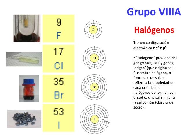 Retroqumica tabla periodica grupo vii a de la tabla periodica urtaz Gallery