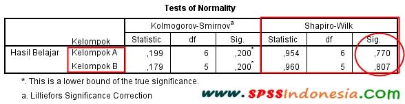 Interpretasi atau Penjelasan Output Uji Normalitas Shapiro-Wilk SPSS