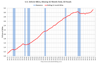 DOT: Vehicle Miles Driven increased 2.0% year-over-year in January