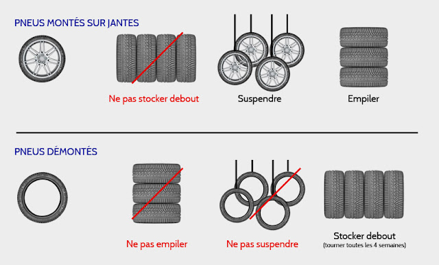 stockage-pneu