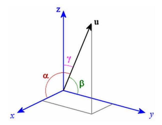 Sensor Vektor 3 Dimensi menghilangkan kesalahan orientasi dalam pengukuran