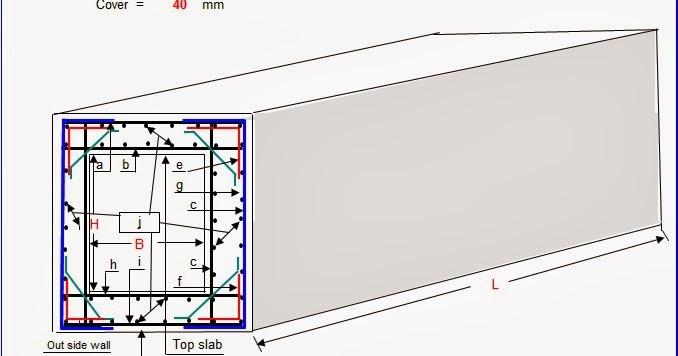Box Culvert Structural Design - Usefulresults