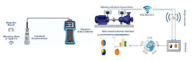 vibration data collector