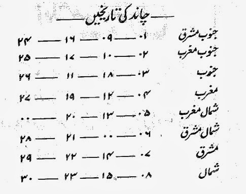 اسلامی روحانی علوم : Directions of Rijal al ghayb in