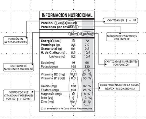 Tablas nutricionales alimentos