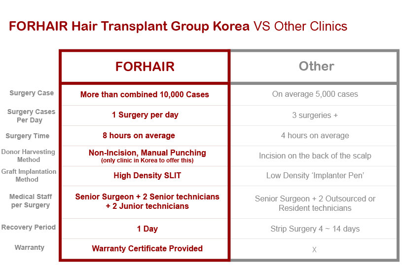 fue hair transplant, forhair korea surgery method, non incision surgery korea, slit method hair