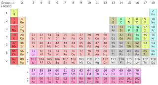 Locating position of Elements group period in Periodic Table with Examples  using electron configuration