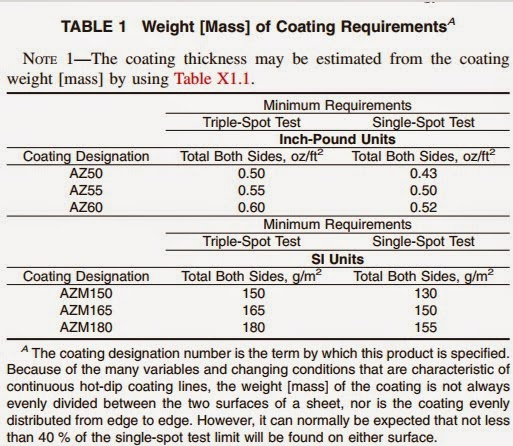 NamKimgroup: Standard Specification for Steel Sheet