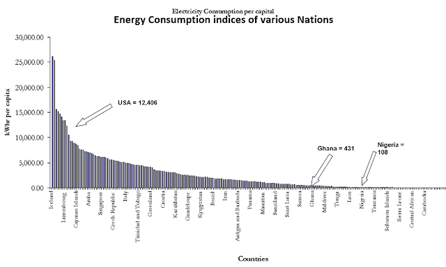 the summary of the electricity consumption for various nations