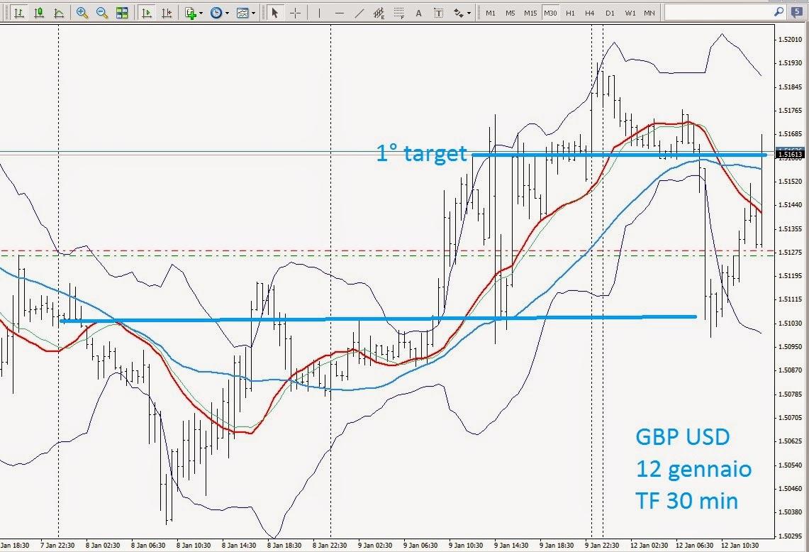 leggere grafici trading in tempo reale