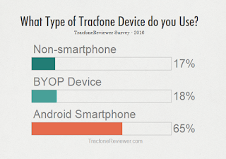 Results from our Survey about Tracfone and our Readers Why Do you Use Tracfone? -  Survey Results