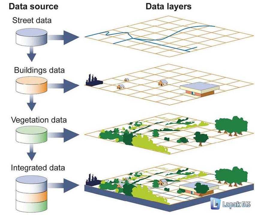 Konsep GIS! Bukan Cuma Software Pembuat Peta