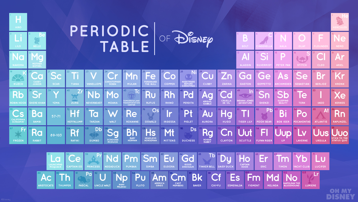 Varietats periodic table of disney by oh my disney for 99 periodic table