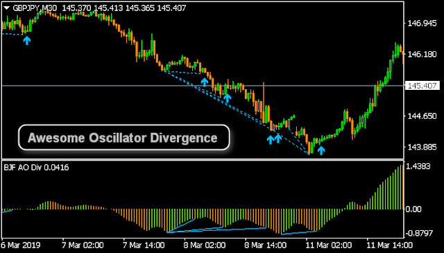 Divergence line on Awesome Oscillator : - Trend Indicators