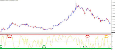 Sinyal Buy Dan Sell Stochastic Oscillator