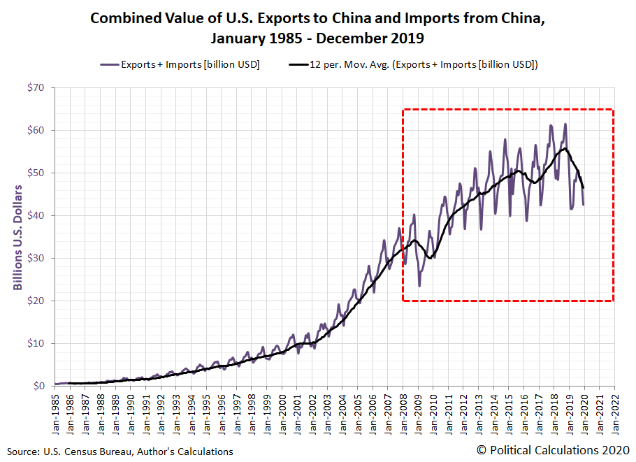 Combined Value of U.S. Exports to China and Imports from China, January 1985 - December 2019