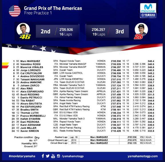 Hasil FP1 MotoGP Amerika Serikat 2018: Marquez Tercepat, Rossi Kedua