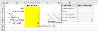 Identificando tipología de dato con TIPO