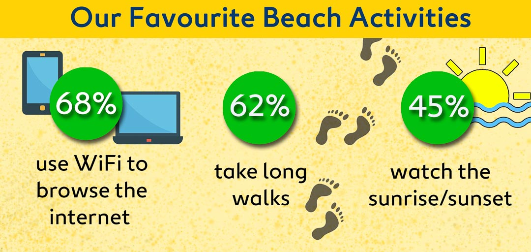 Singaporeans enjoy using WiFi to browse the Internet (68 per cent) taking long walks on the beach (62 per cent), and watching the sunrise or sunset (45 per cent), or just people-watching (46 per cent).