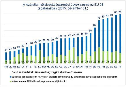 Az uniós jog alkalmazásának ellenőrzéséről szóló jelentés