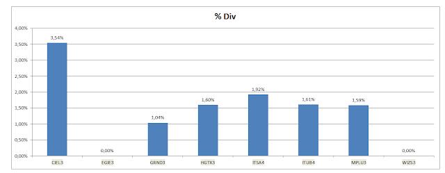Grafico Carteira Buy and Hold - Dividendos Acumulados até Novembro