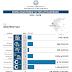 4.7εκ€ στο Δήμο Ηγουμενίτσας - Μάριος Κάτσης: Πρώτη φορά κυβέρνηση δίνει τόσα πολλά κονδύλια στην αυτοδιοίκηση για έργα ουσίας.
