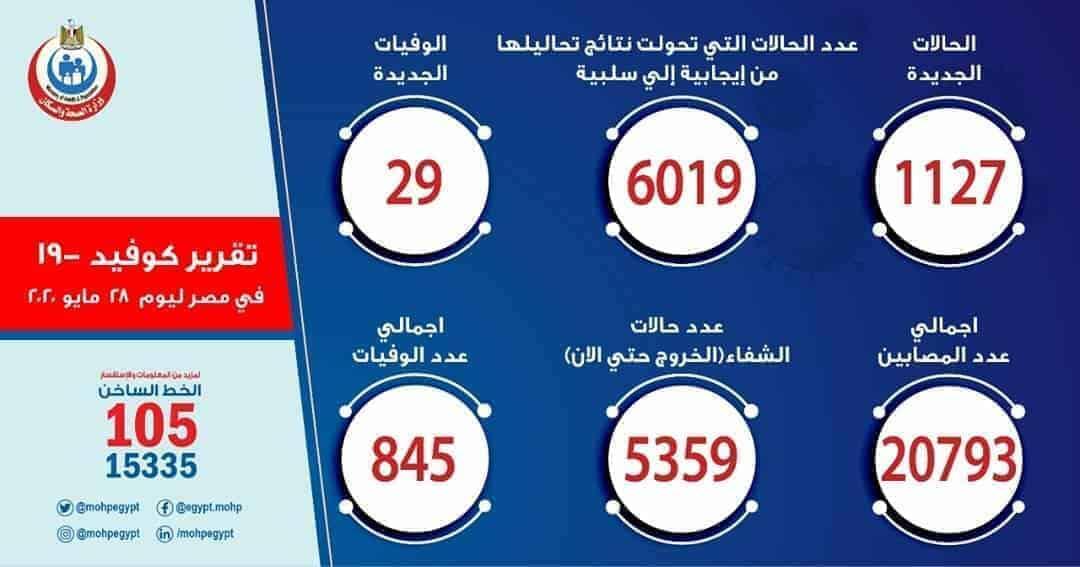 -وزارة-الصحة-المصرية-تسجيل-1127-حالات-إيجابية-جديدة-لفيروس-كورونا-و-29-حالة-وفاة/