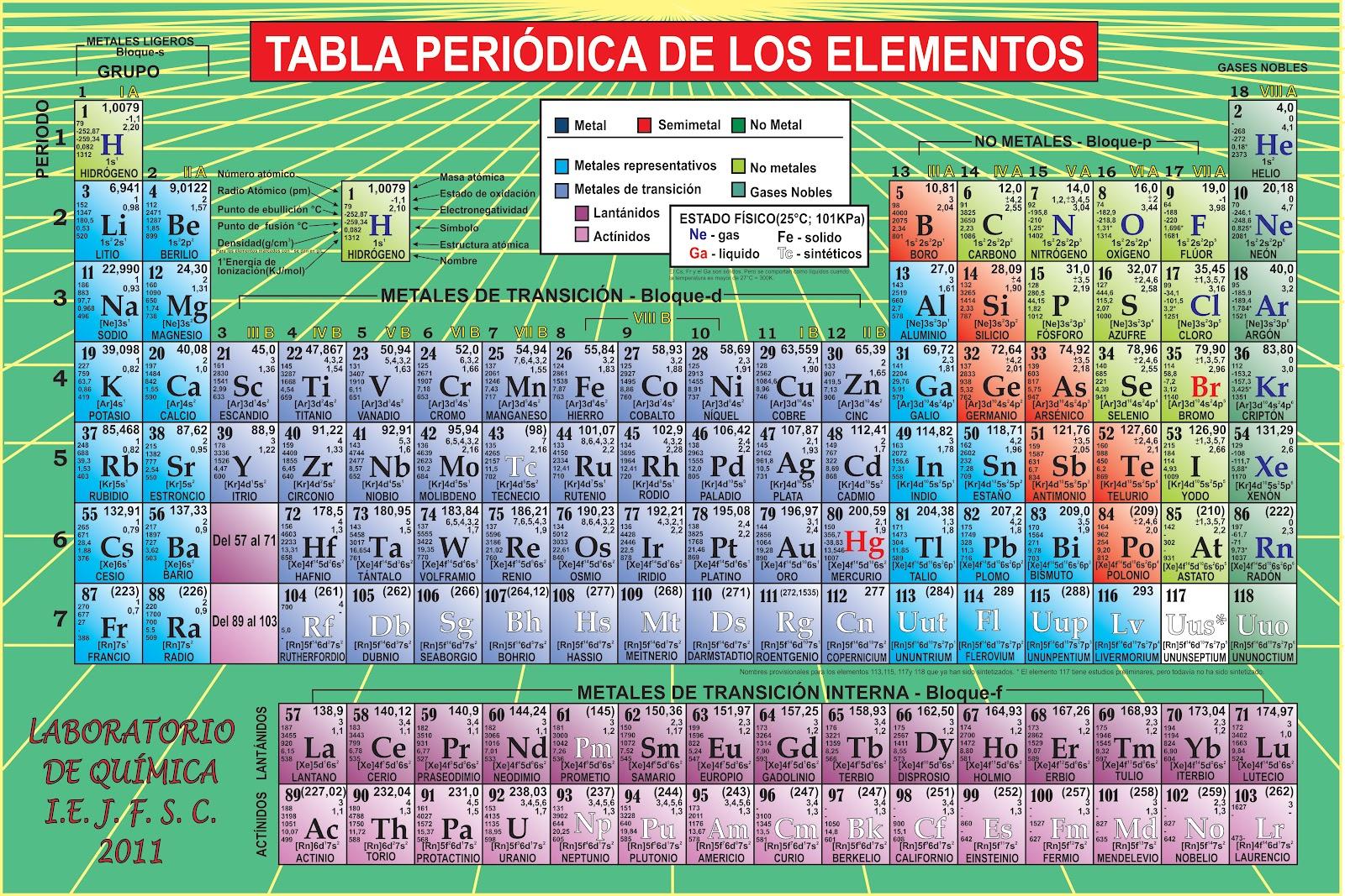 Oye montes elemento atmico nuevo en este ao muevo 2016 aunque los elementos super pesados no se han encontrado en la naturaleza se pueden producir mediante la aceleracin de haces de ncleos urtaz Choice Image