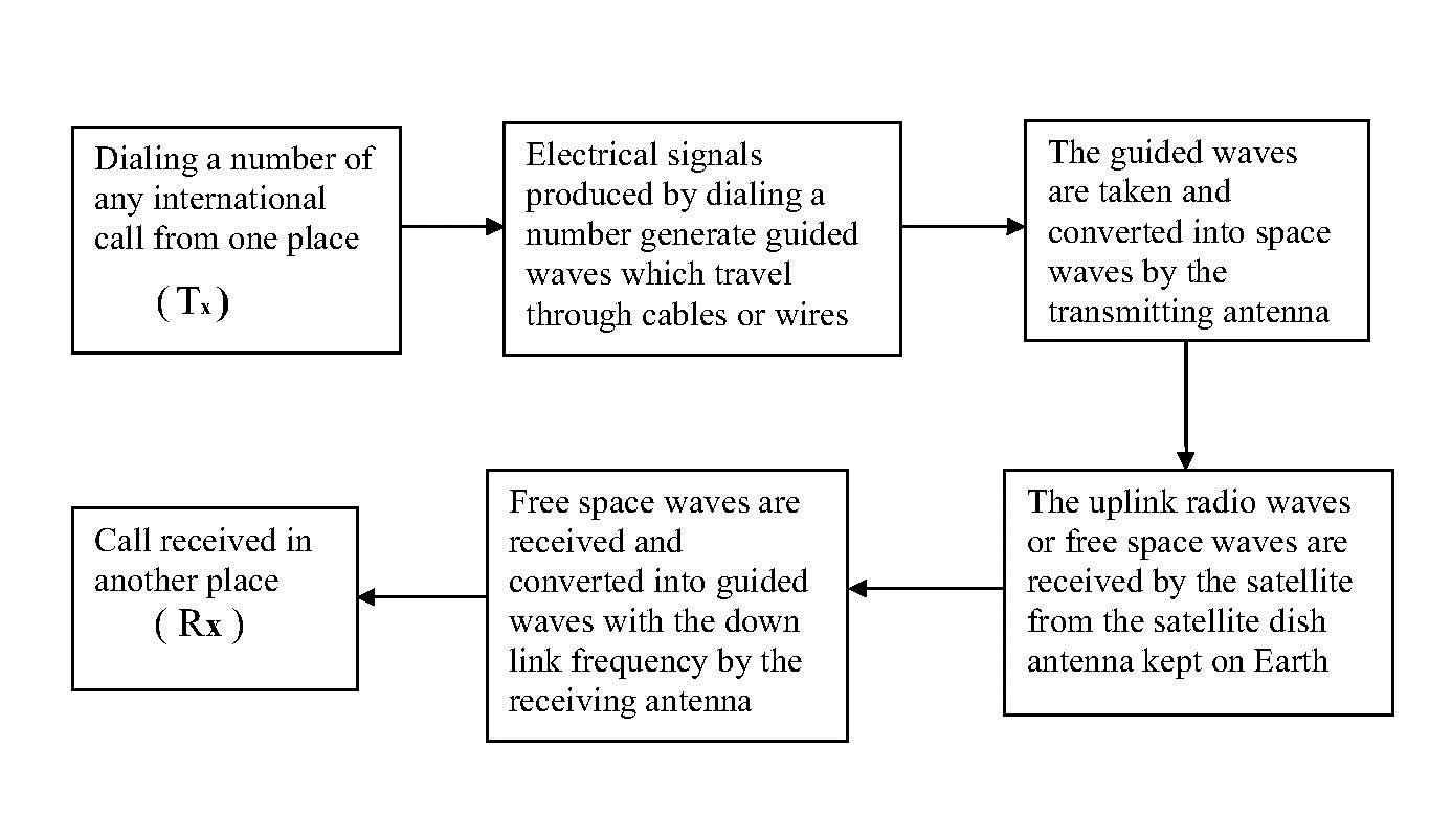 hight resolution of block diagram of a mobile communication system
