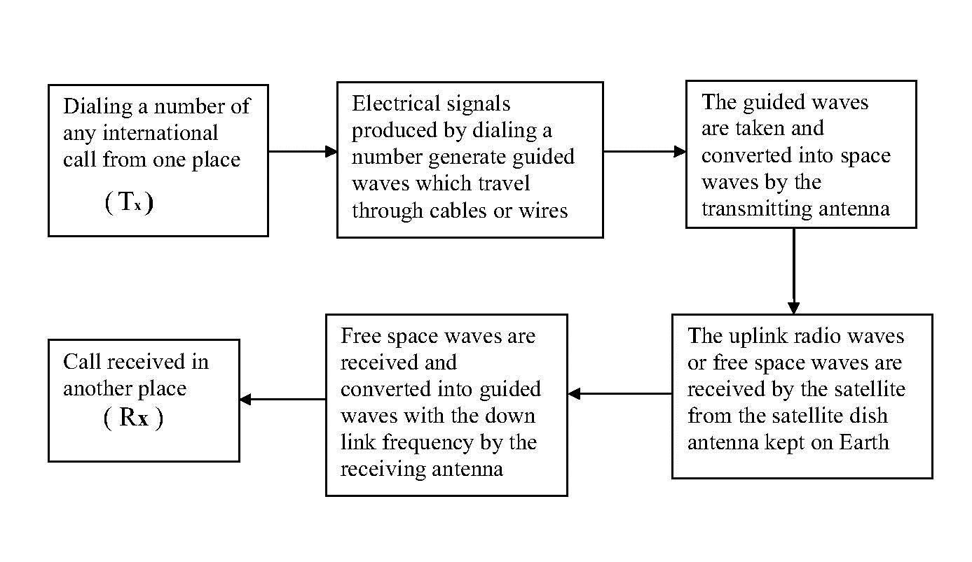 block diagram of a mobile communication system [ 1387 x 803 Pixel ]