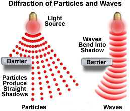 Light behaves as a particle and a wave.