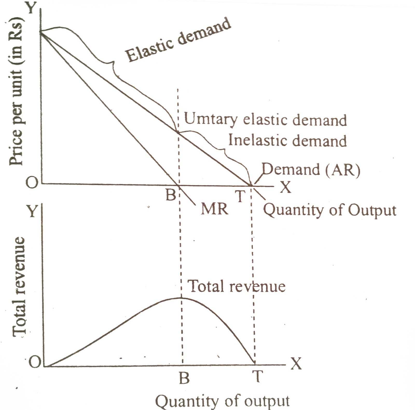 hight resolution of the relations among tr mr and price elasticity of demand are reviewed in the figure the top half of the diagram shows a liner demand or ar curve and a