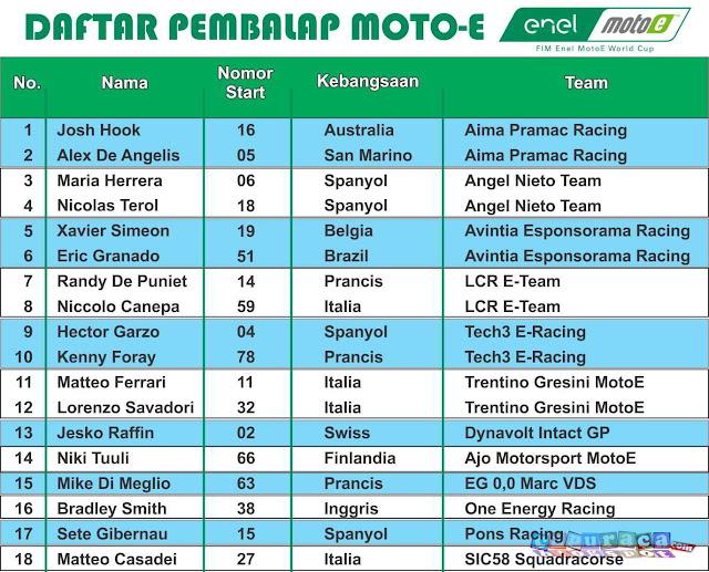 Daftar Pembalap dan Tim MotoE 2019