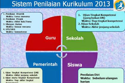 Sistem Penilaian dan Deskripsi Kurikulum 2013