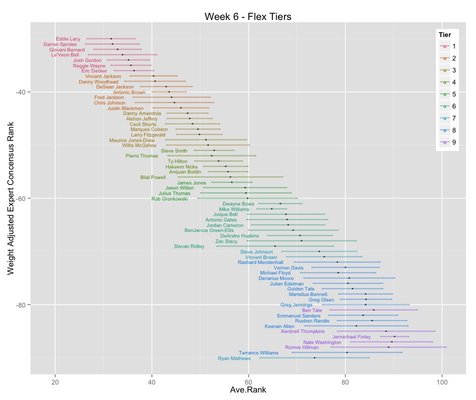 Data Math Etc Week 6 Flex Fantasy football tiers by boris chen. data math etc