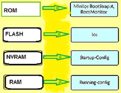 Booting Process of Cisco Router Must Know Network Engineer | Technet 2U