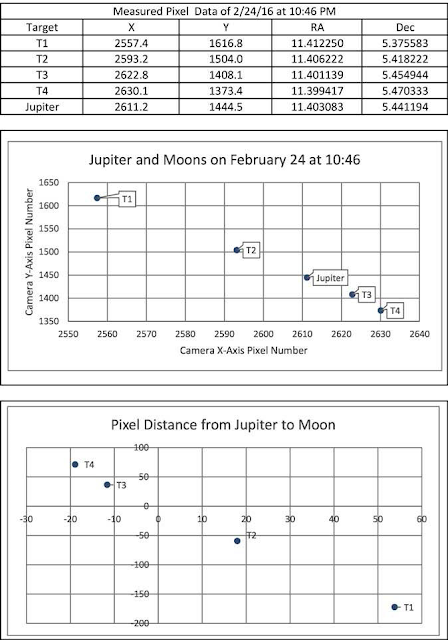 Data Analysis of positions of Jupiter's Moons (Source: Palmia Observatory)