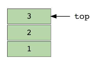 stack data structure in Java