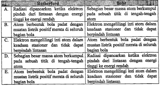 model atom bohr dan rutherford