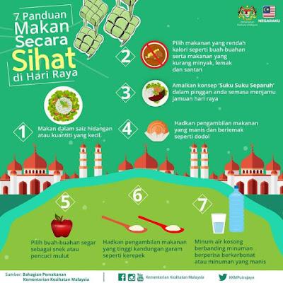 Panduan Makan Secara Sihat Di Hari Raya