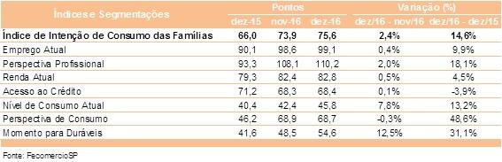 Intenção de consumo atinge o maior patamar desde julho de 2015 com 75,6 pontos em dezembro