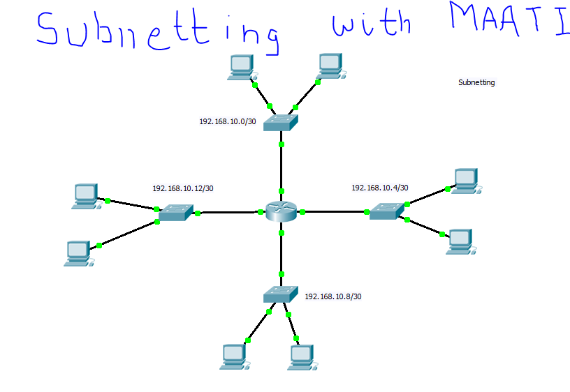 Subnetting Questions