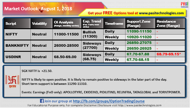 Indian Market Outlook: August 1, 2018