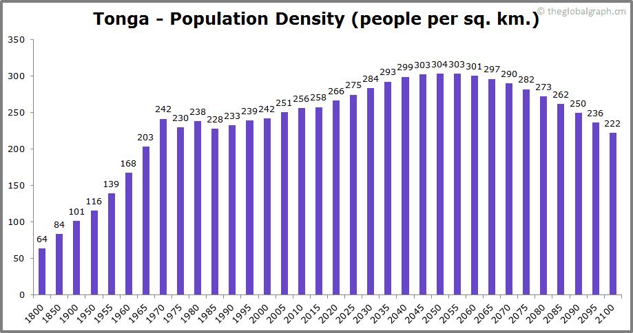 Tonga  Population Density (people per sq. km.)