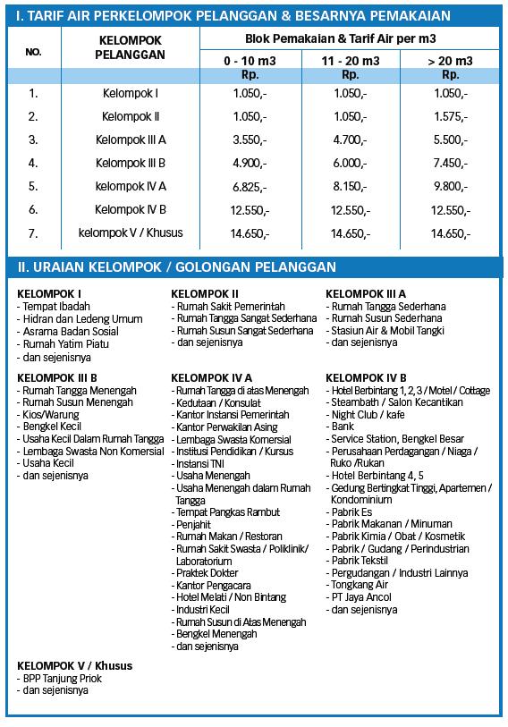 Tarif Air Minum Jakarta - PAM Jaya - Palyja - Aetra