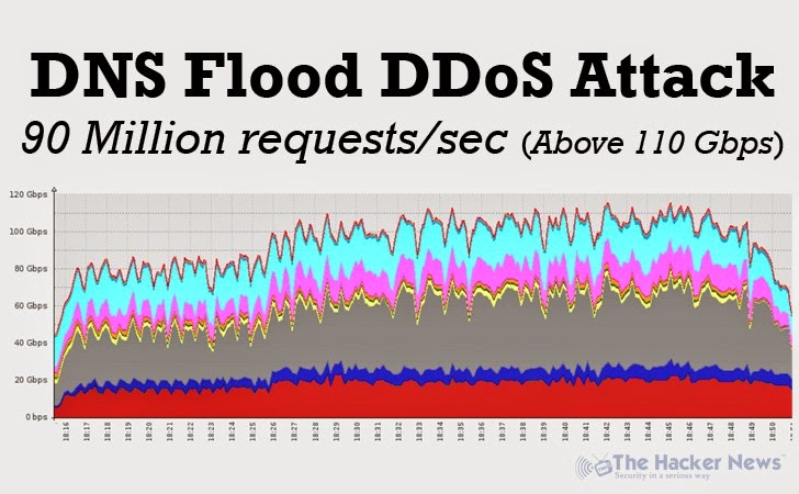DNS Flood DDoS Attack Hit Video Gaming Industry with 90 Million Requests per Second