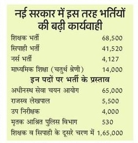 UP Group D Recruitment 2018 14000 Bharti Latest News