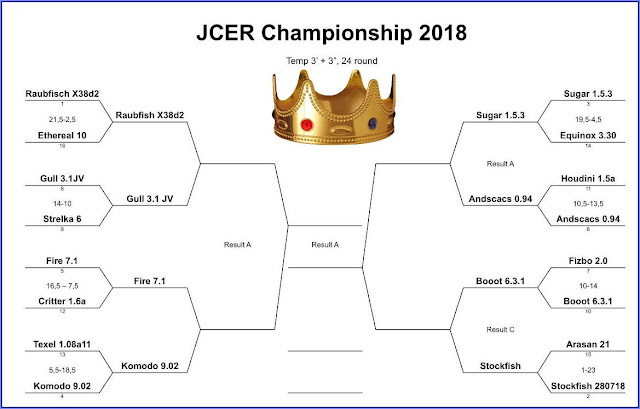 JCER (Jurek Chess Engines Rating) tournaments - Page 8 JCEC2018.StoArasan