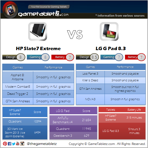 HP Slate 7 Extreme vs LG G Pad 8.3 benchmarks and gaming performance